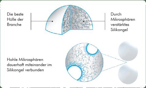 Aufbau der B-Lite Implantate